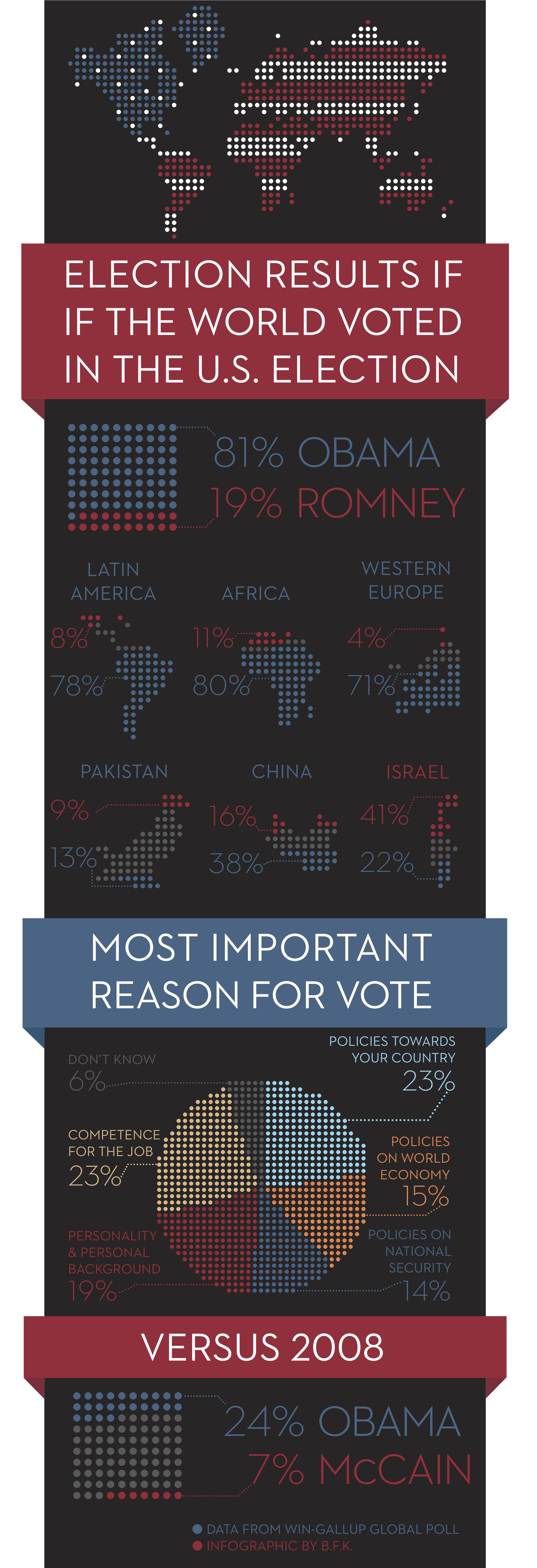 World Election Infographic